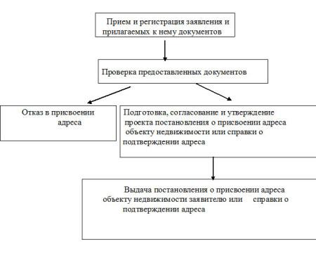 Процедура получения регистрационного номера