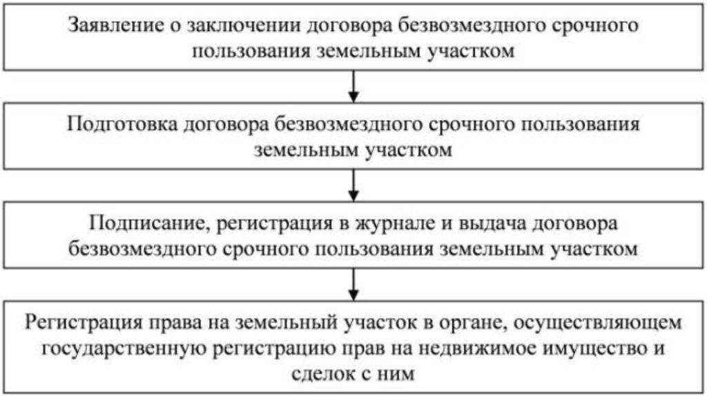 Схема заключения договора